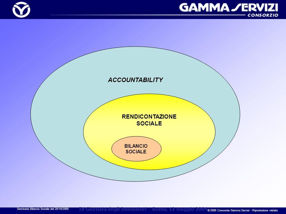 Seminario Bilancio Sociale del 20/10/2005 © 2005 Consorzio Gamma Servizi - Riproduzione vietata IV Giornata degli Innovatori – Roma, 12 maggio 2004 AC