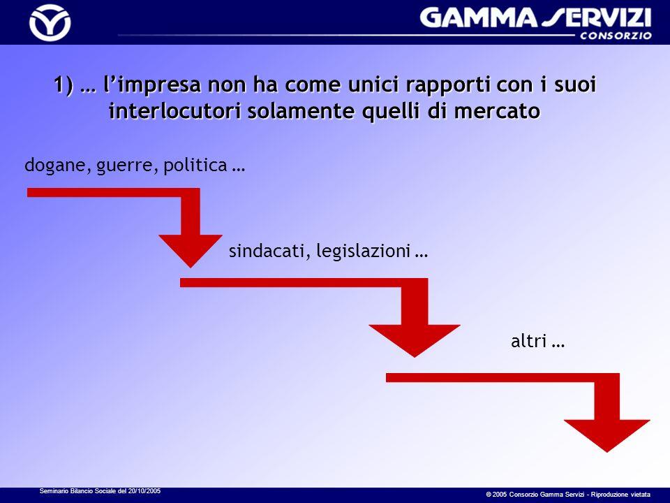 Seminario Bilancio Sociale del 20/10/2005 © 2005 Consorzio Gamma Servizi - Riproduzione vietata 1) … limpresa non ha come unici rapporti con i suoi in