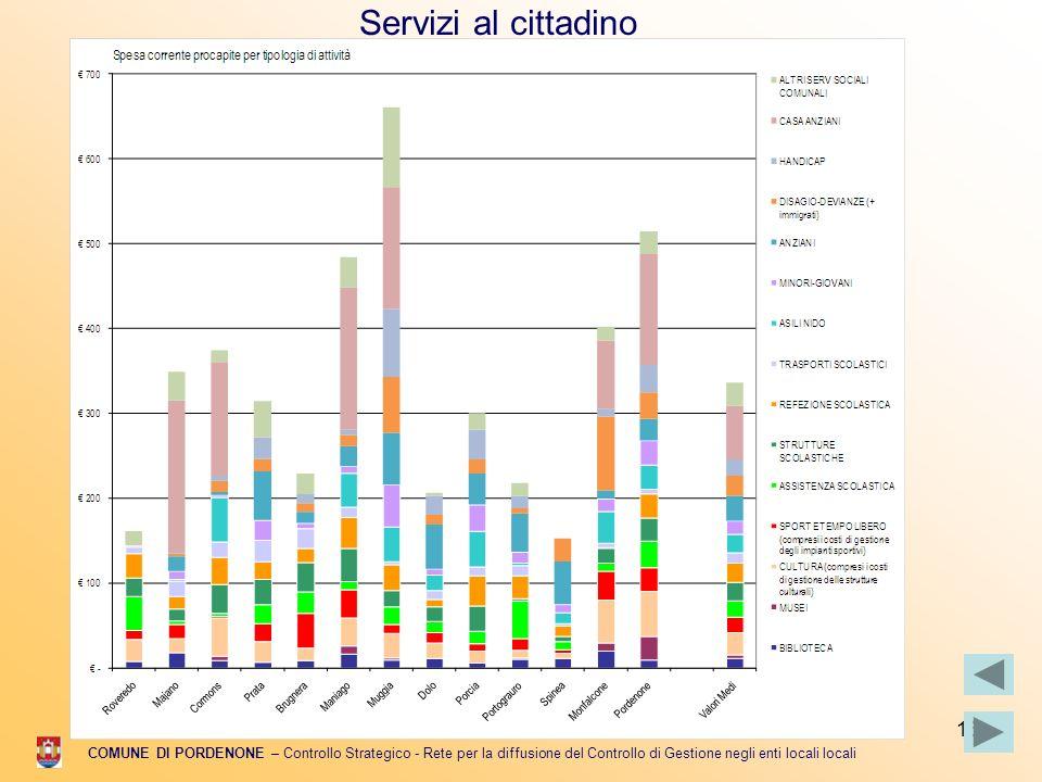15 COMUNE DI PORDENONE – Controllo Strategico - Rete per la diffusione del Controllo di Gestione negli enti locali locali Servizi al cittadino