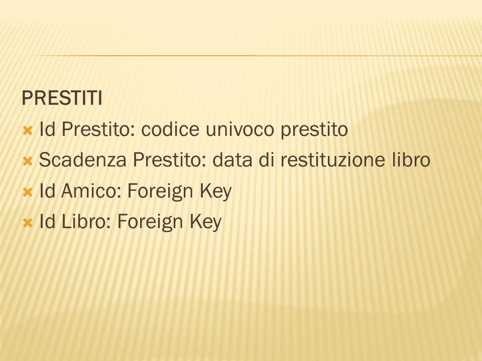 PRESTITI Id Prestito: codice univoco prestito Scadenza Prestito: data di restituzione libro Id Amico: Foreign Key Id Libro: Foreign Key