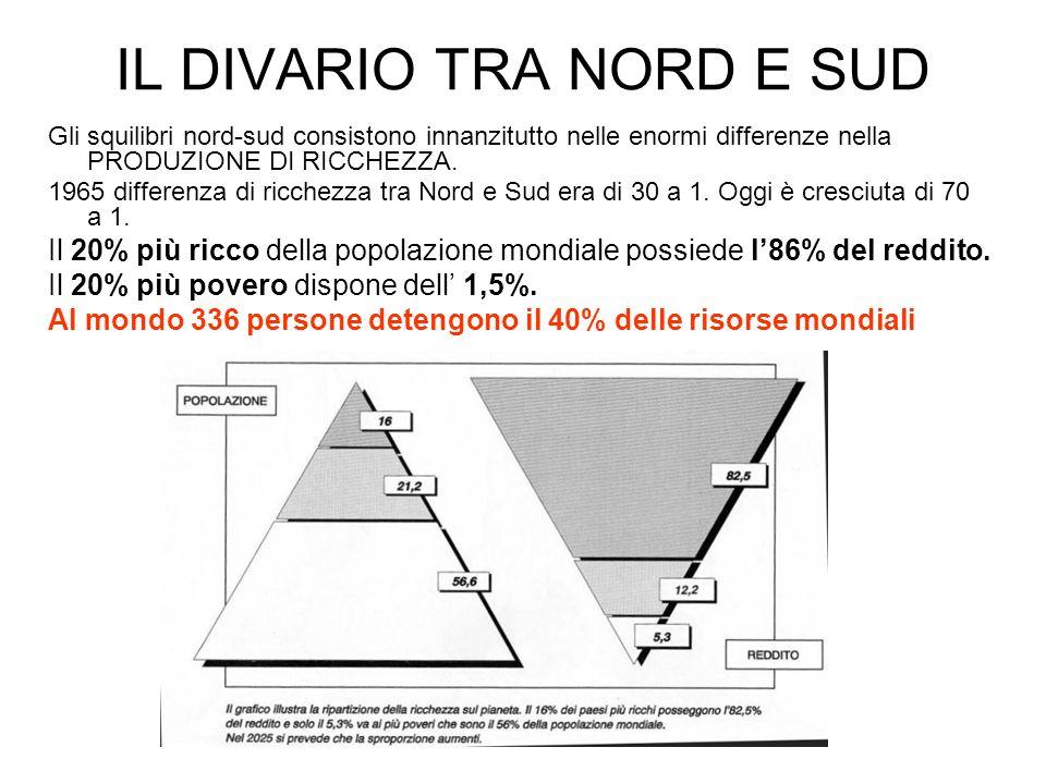 IL DIVARIO TRA NORD E SUD Gli squilibri nord-sud consistono innanzitutto nelle enormi differenze nella PRODUZIONE DI RICCHEZZA. 1965 differenza di ric