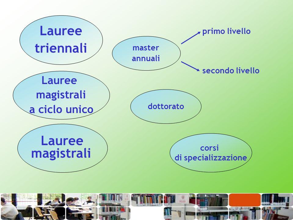 master annuali Lauree magistrali Lauree triennali primo livello secondo livello dottorato corsi di specializzazione Lauree magistrali a ciclo unico