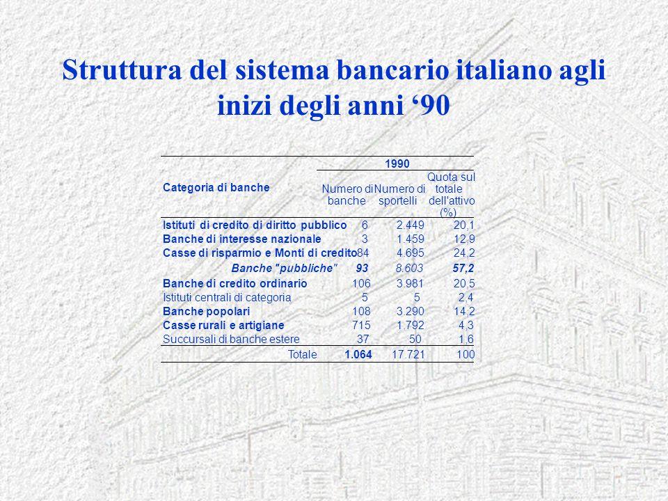 Struttura del sistema bancario italiano agli inizi degli anni 90 Numero di banche Numero di sportelli Quota sul totale dell'attivo (%) Istituti di cre