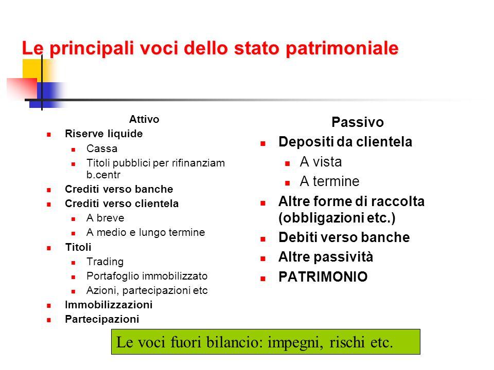 Le principali voci dello stato patrimoniale Attivo Riserve liquide Cassa Titoli pubblici per rifinanziam b.centr Crediti verso banche Crediti verso cl