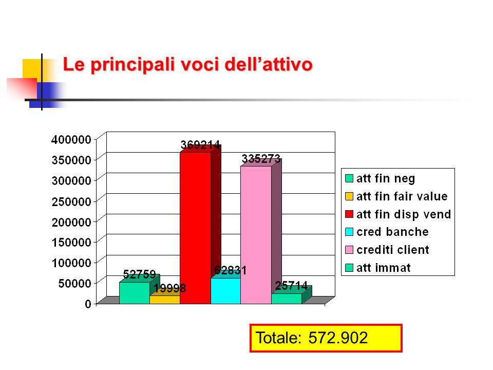 Le principali voci dellattivo Totale: 572.902