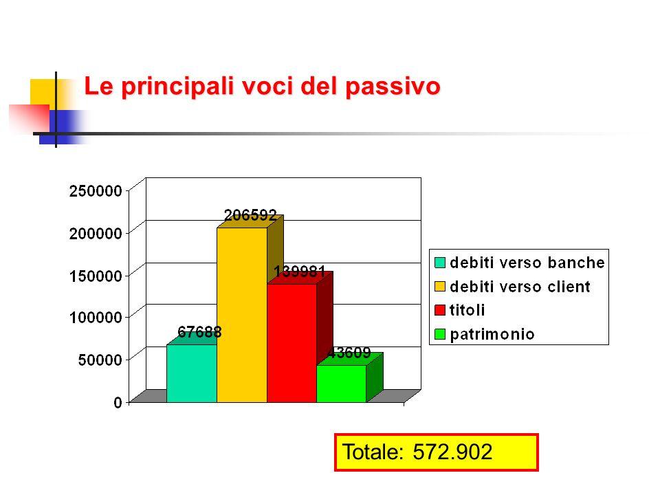 Le principali voci del passivo Totale: 572.902