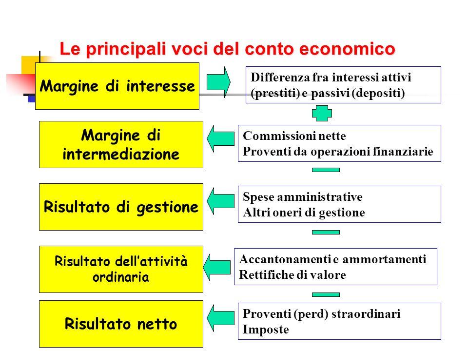 Le principali voci del conto economico Margine di interesse Margine di intermediazione Risultato di gestione Risultato dellattività ordinaria Differen