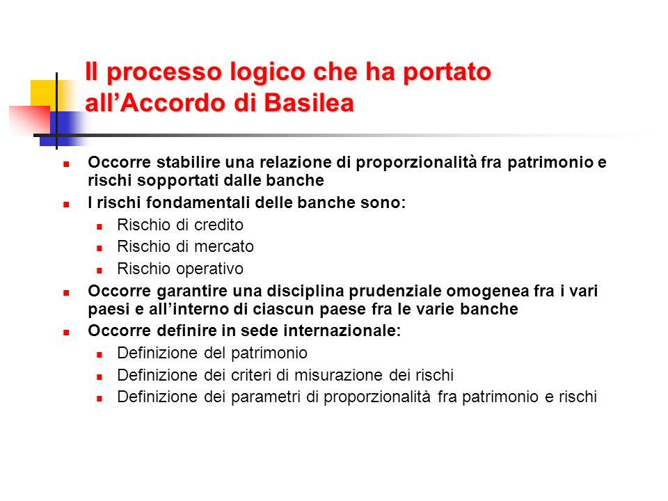 Il processo logico che ha portato allAccordo di Basilea Occorre stabilire una relazione di proporzionalità fra patrimonio e rischi sopportati dalle ba
