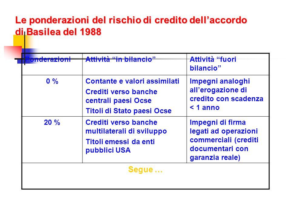 Le ponderazioni del rischio di credito dellaccordo di Basilea del 1988 PonderazioniAttività in bilancioAttività fuori bilancio 0 %Contante e valori as