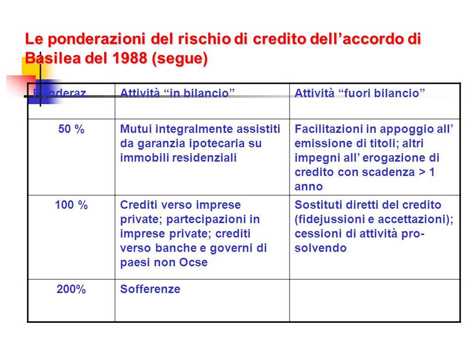 Le ponderazioni del rischio di credito dellaccordo di Basilea del 1988 (segue) PonderazAttività in bilancioAttività fuori bilancio 50 %Mutui integralm