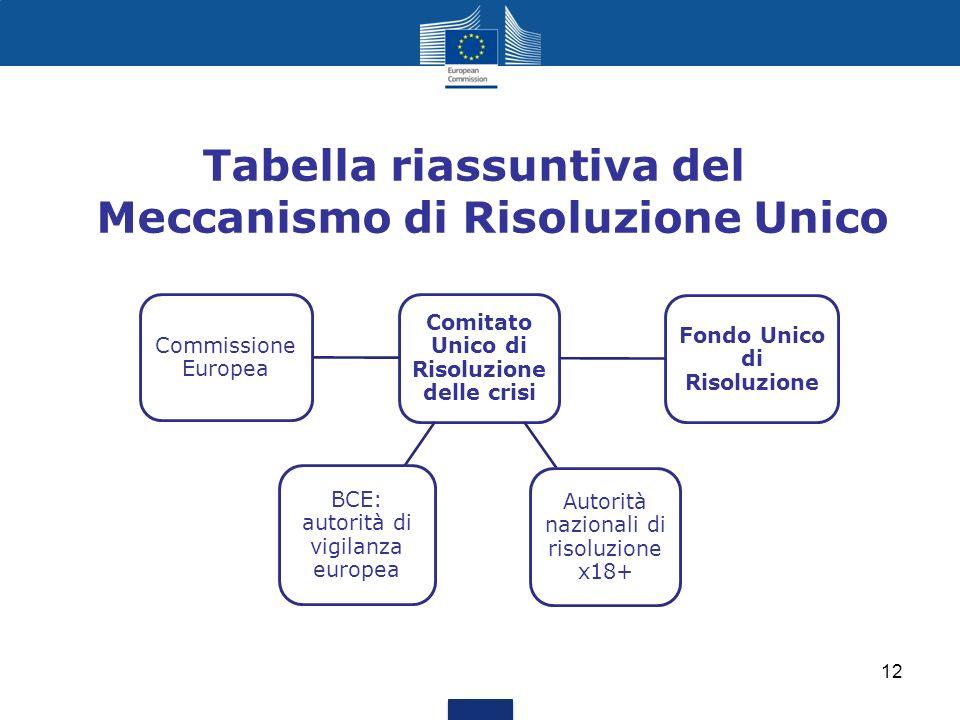 Tabella riassuntiva del Meccanismo di Risoluzione Unico Comitato Unico di Risoluzione delle crisi Autorità nazionali di risoluzione x18+ Fondo Unico d
