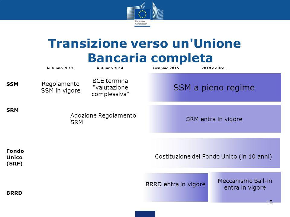 Transizione verso un'Unione Bancaria completa SSM SRM Fondo Unico (SRF) BRRD Autunno 2013 Autunno 2014 Gennaio 2015 2018 e oltre… SRM entra in vigore