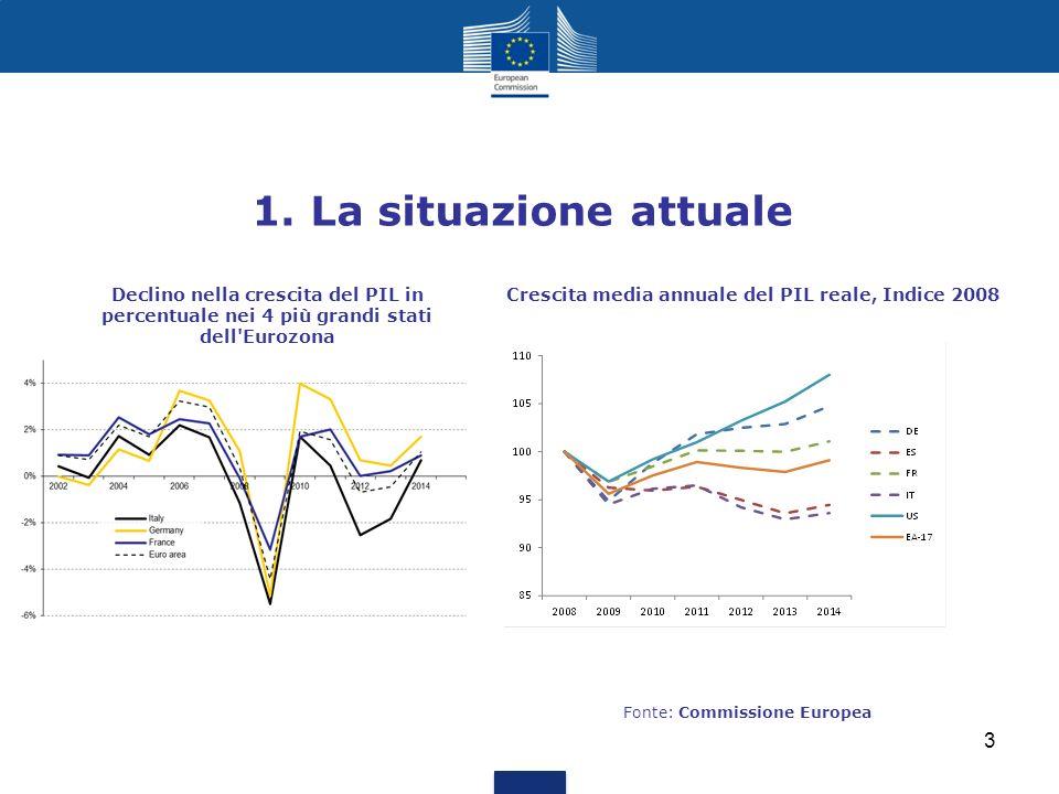 1. La situazione attuale Crescita media annuale del PIL reale, Indice 2008Declino nella crescita del PIL in percentuale nei 4 più grandi stati dell'Eu