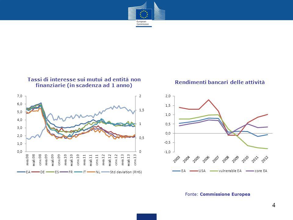 Rendimenti bancari delle attività Tassi di interesse sui mutui ad entità non finanziarie (in scadenza ad 1 anno) 4