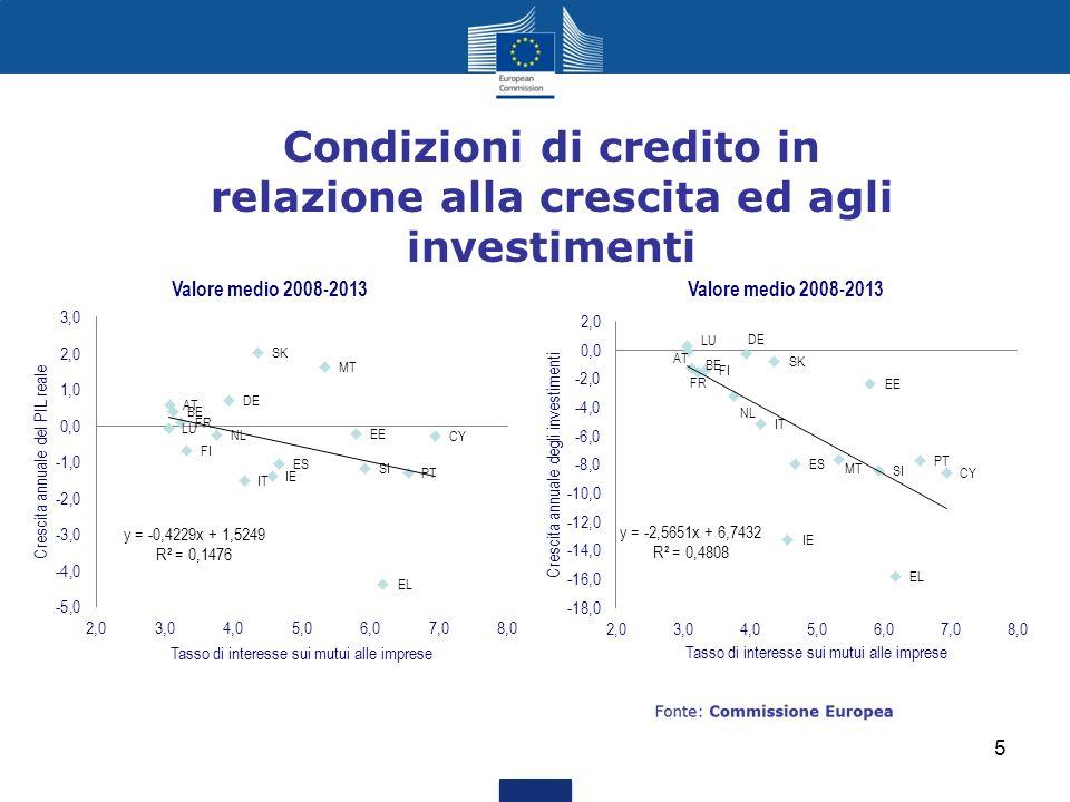 Condizioni di credito in relazione alla crescita ed agli investimenti 5