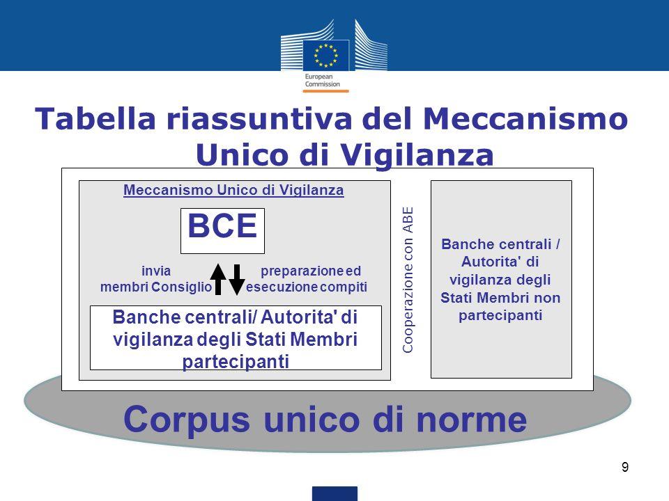 Corpus unico di norme Meccanismo Unico di Vigilanza Banche centrali / Autorita' di vigilanza degli Stati Membri non partecipanti Banche centrali/ Auto
