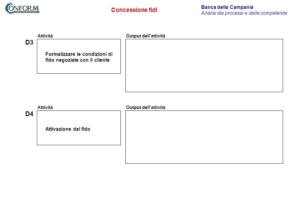 Attività D3 Output dellattività Banca della Campania Analisi dei processi e delle competenze Concessione fidi Formalizzare le condizioni di fido negoziate con il cliente Attività D4 Output dellattività Attivazione del fido