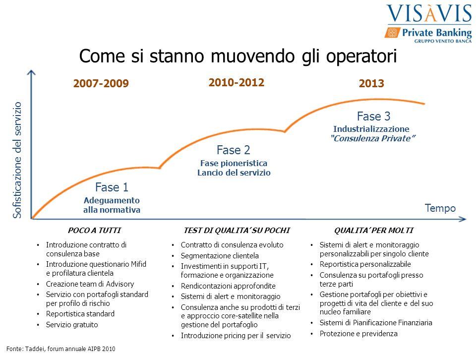 Fase 1 Adeguamento alla normativa Fase 2 Fase pioneristica Lancio del servizio Fase 3 Industrializzazione Consulenza Private Sofisticazione del serviz