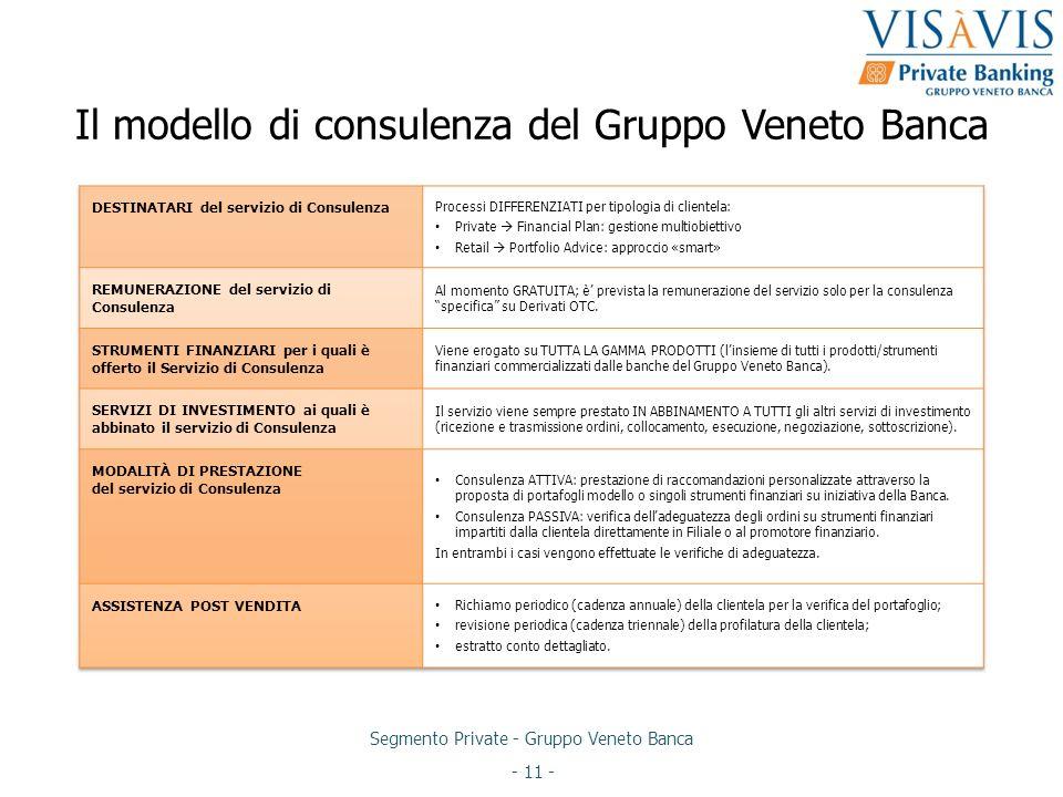 Segmento Private - Gruppo Veneto Banca - 11 - Il modello di consulenza del Gruppo Veneto Banca