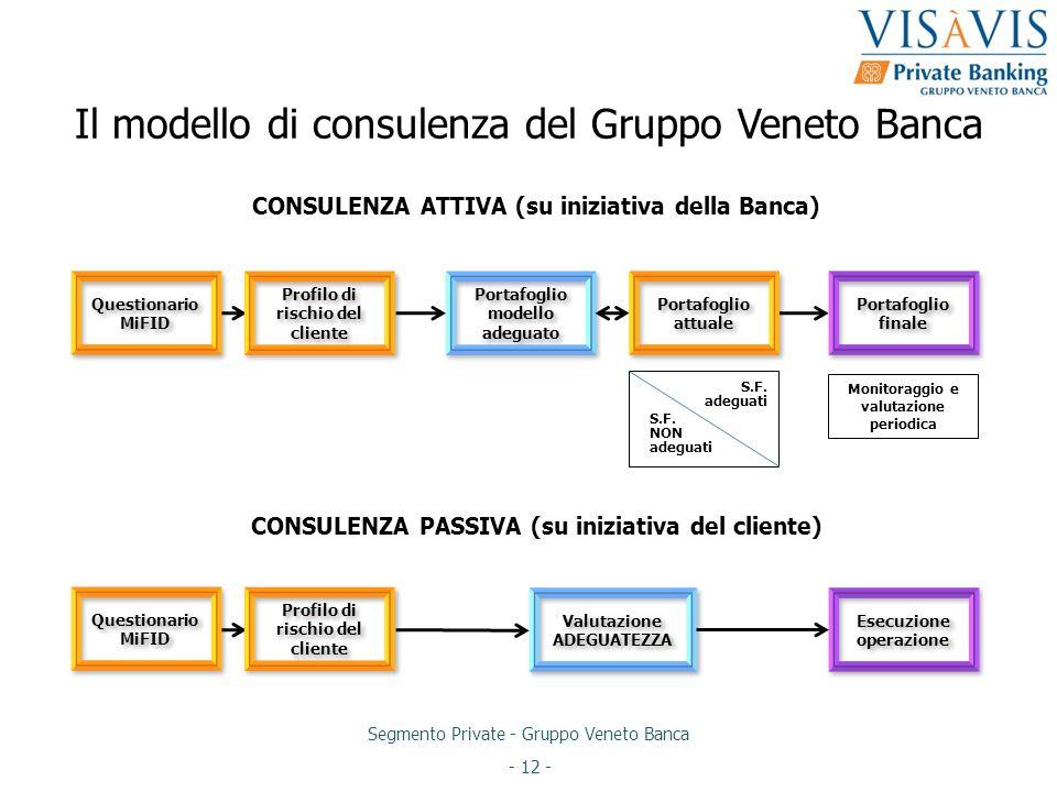 Segmento Private - Gruppo Veneto Banca - 12 - Il modello di consulenza del Gruppo Veneto Banca CONSULENZA ATTIVA (su iniziativa della Banca) Portafogl