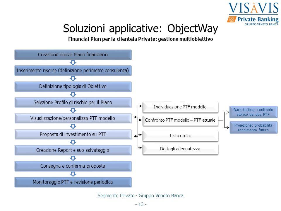 Segmento Private - Gruppo Veneto Banca - 13 - Soluzioni applicative: ObjectWay Creazione nuovo Piano finanziarioInserimento risorse (definizione perim