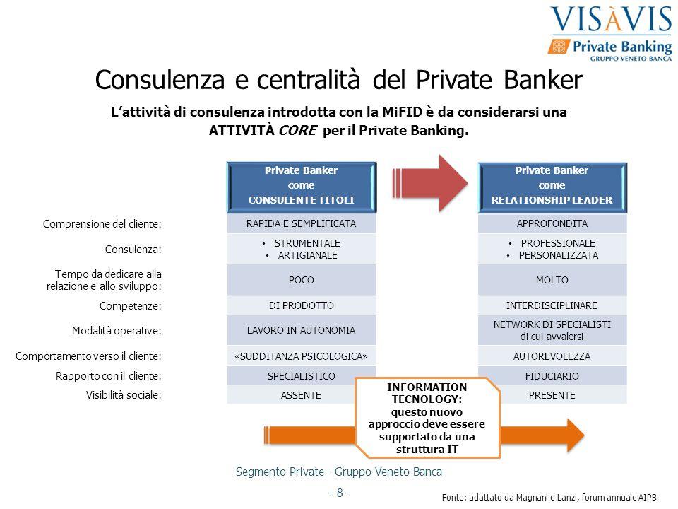 Lattività di consulenza introdotta con la MiFID è da considerarsi una ATTIVITÀ CORE per il Private Banking. Segmento Private - Gruppo Veneto Banca - 8