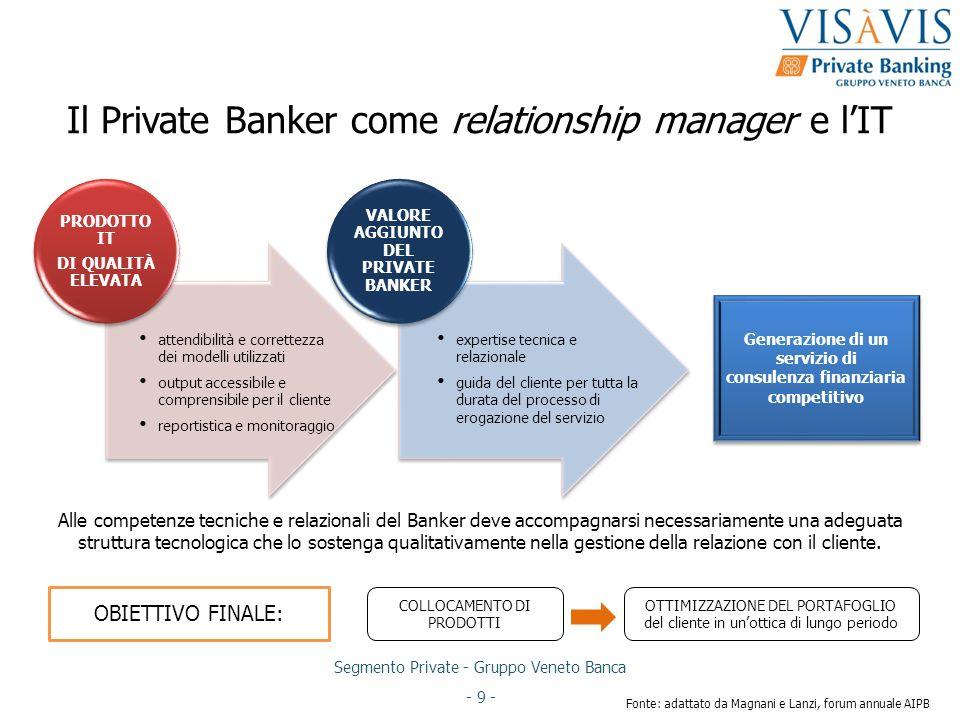 Segmento Private - Gruppo Veneto Banca - 9 - Il Private Banker come relationship manager e lIT PRODOTTO IT DI QUALITÀ ELEVATA VALORE AGGIUNTO DEL PRIV