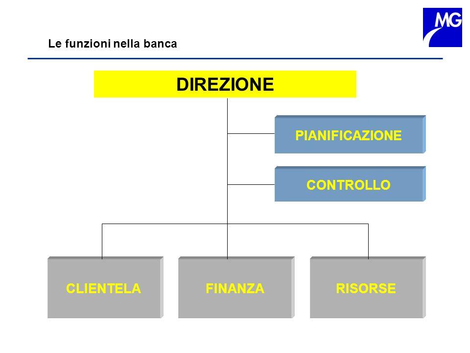Le funzioni nella banca DIREZIONE CLIENTELA FINANZA RISORSE CONTROLLO PIANIFICAZIONE
