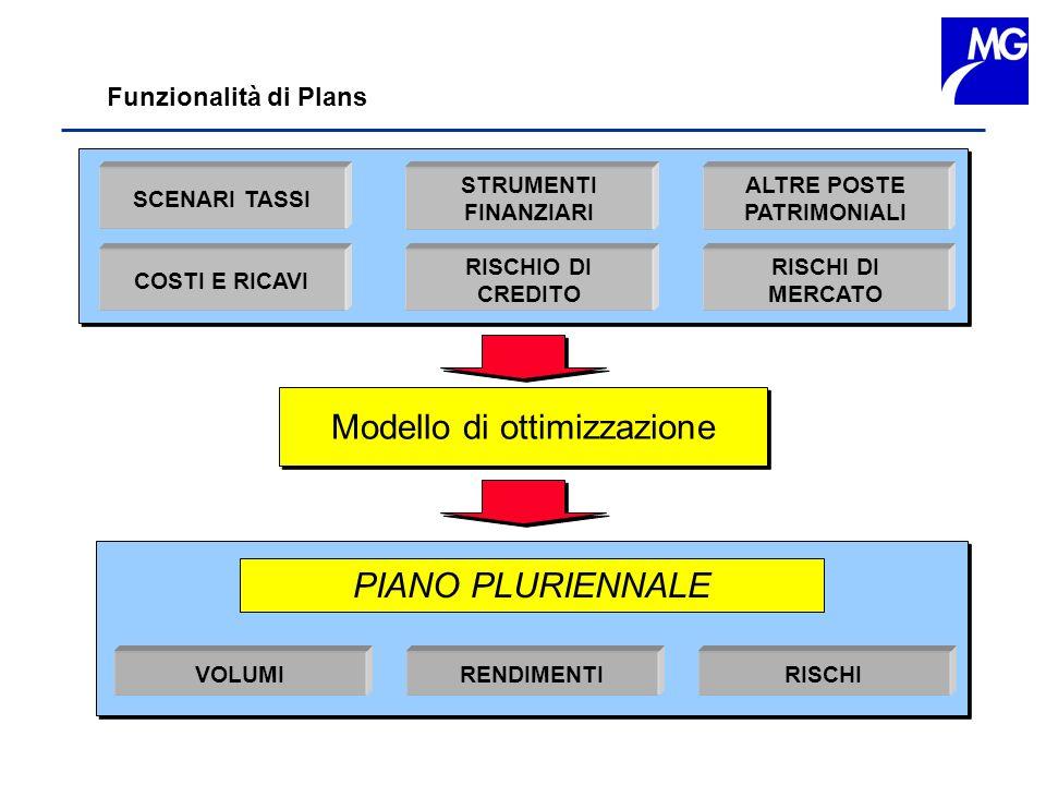 Funzionalità di Plans SCENARI TASSI ALTRE POSTE PATRIMONIALI STRUMENTI FINANZIARI COSTI E RICAVI RISCHIO DI CREDITO RISCHI DI MERCATO PIANO PLURIENNAL