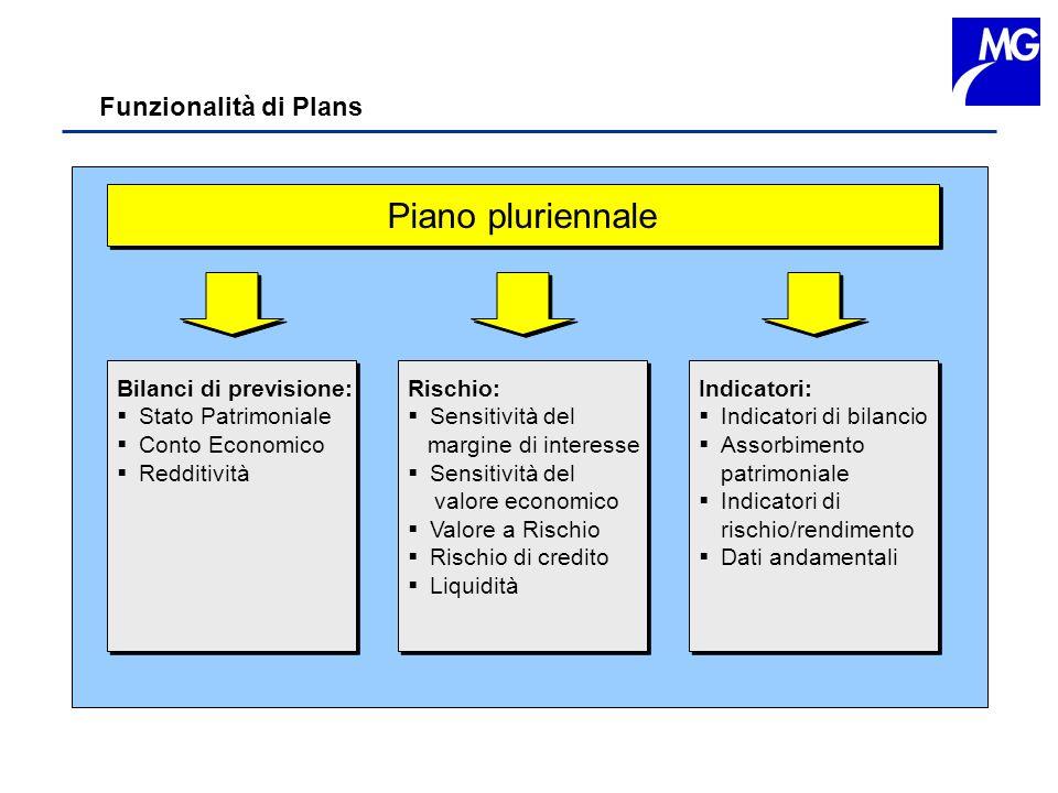 Funzionalità di Plans Piano pluriennale Bilanci di previsione: Stato Patrimoniale Conto Economico Redditività Bilanci di previsione: Stato Patrimonial