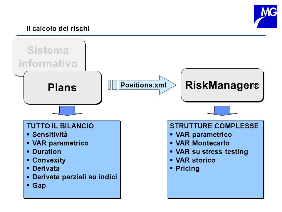 Il calcolo dei rischi RiskManager ® TUTTO IL BILANCIO Sensitività VAR parametrico Duration Convexity Derivata Derivate parziali su indici Gap TUTTO IL