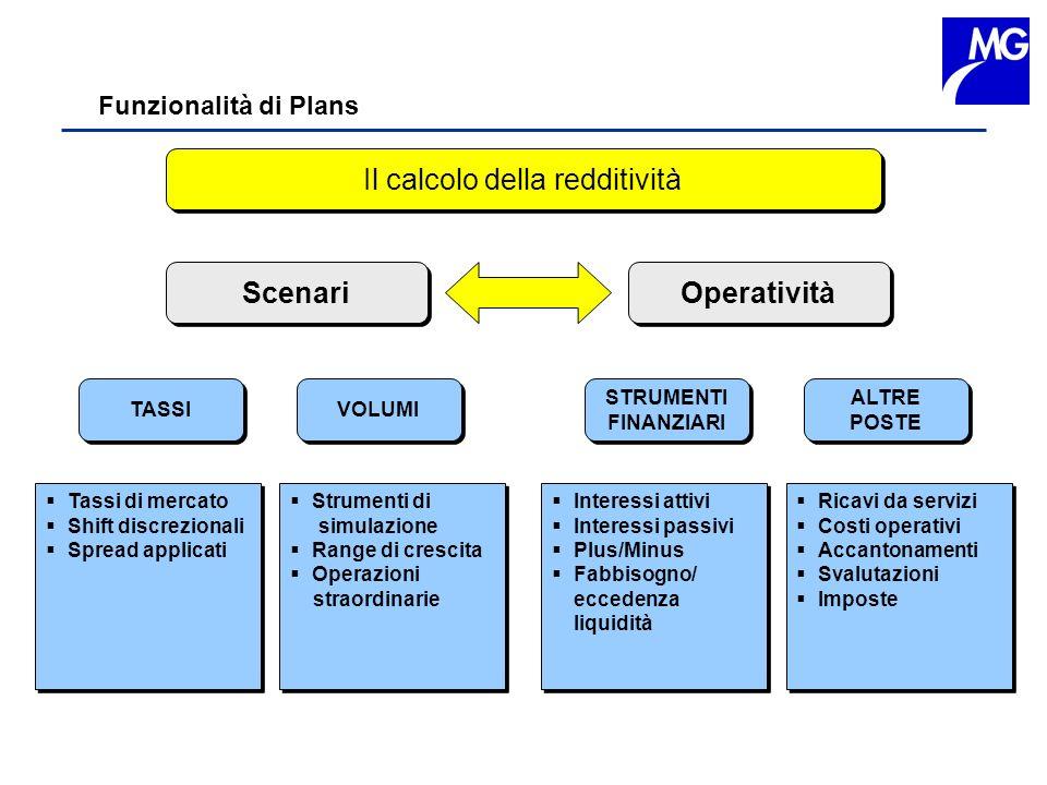 Funzionalità di Plans Il calcolo della redditività Scenari Operatività TASSI VOLUMI STRUMENTI FINANZIARI STRUMENTI FINANZIARI ALTRE POSTE ALTRE POSTE