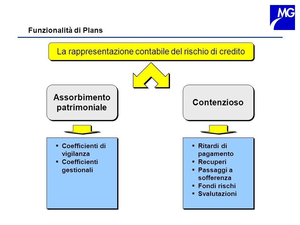 Funzionalità di Plans La rappresentazione contabile del rischio di credito Assorbimento patrimoniale Assorbimento patrimoniale Contenzioso Coefficient