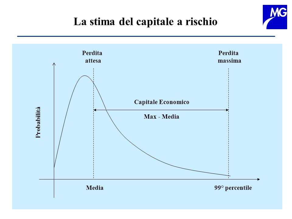 Perdita attesa Perdita massima Capitale Economico Probabilità 99° percentileMedia Max - Media La stima del capitale a rischio