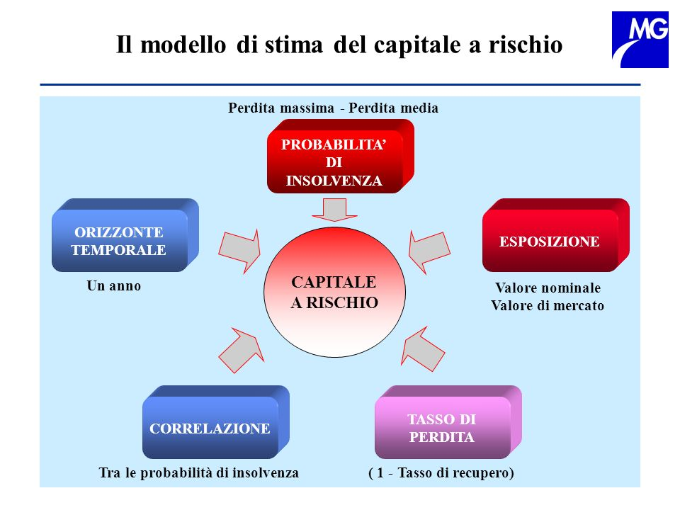 Il modello di stima del capitale a rischio CAPITALE A RISCHIO PROBABILITA DI INSOLVENZA ESPOSIZIONE ORIZZONTE TEMPORALE CORRELAZIONE TASSO DI PERDITA