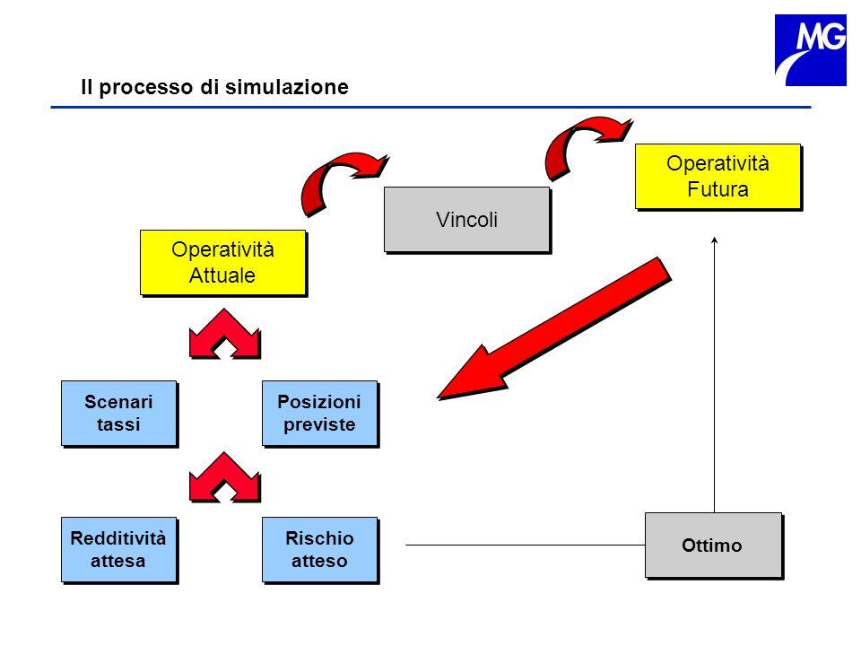 Il processo di simulazione Operatività Attuale Operatività Attuale Vincoli Operatività Futura Operatività Futura Scenari tassi Scenari tassi Posizioni