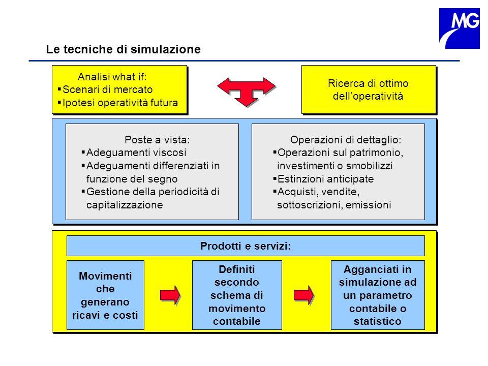 Le tecniche di simulazione Analisi what if: Scenari di mercato Ipotesi operatività futura Analisi what if: Scenari di mercato Ipotesi operatività futu