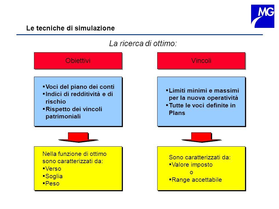 Le tecniche di simulazione La ricerca di ottimo: Obiettivi Vincoli Voci del piano dei conti Indici di redditività e di rischio Rispetto dei vincoli pa