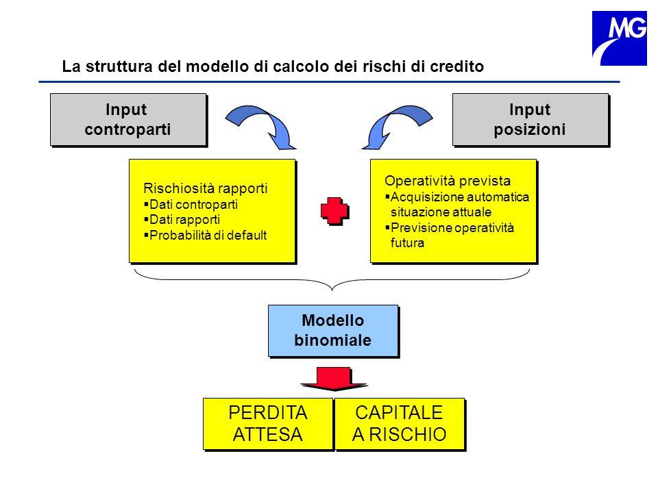 La struttura del modello di calcolo dei rischi di credito Input controparti Input controparti Operatività prevista Acquisizione automatica situazione