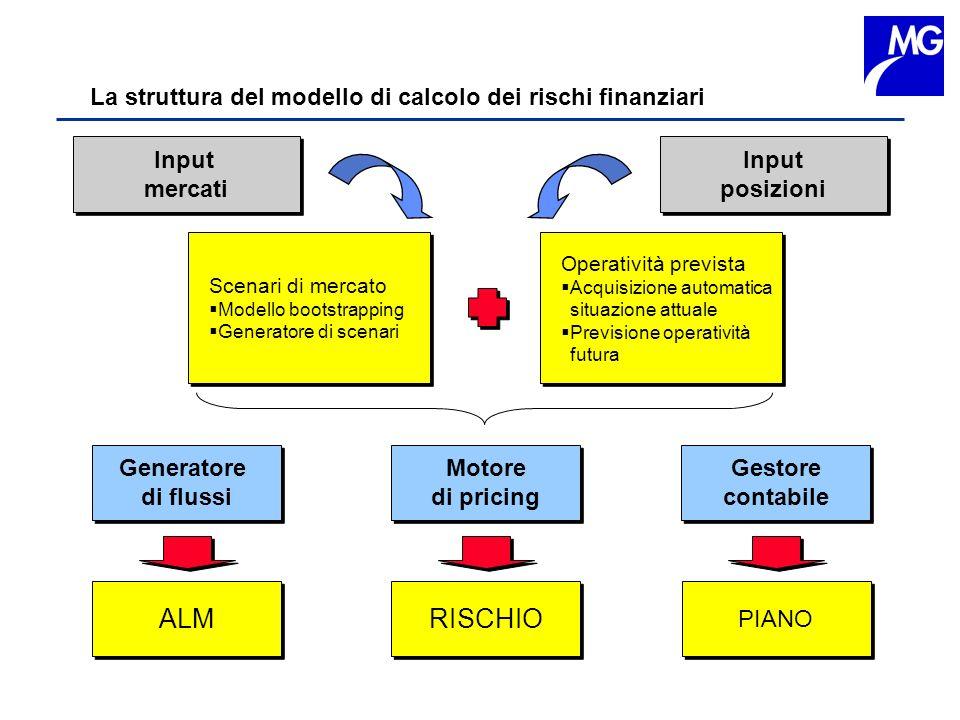 La struttura del modello di calcolo dei rischi finanziari Input mercati Input mercati Operatività prevista Acquisizione automatica situazione attuale