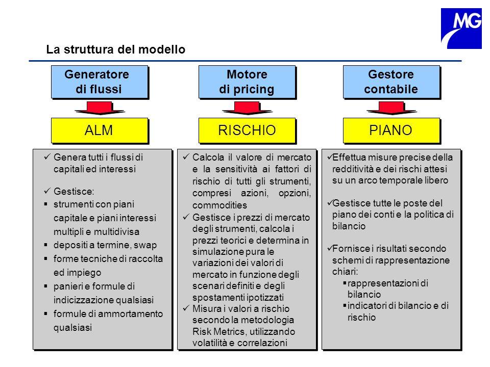 La struttura del modello Generatore di flussi Generatore di flussi Motore di pricing Motore di pricing Gestore contabile Gestore contabile ALM Genera