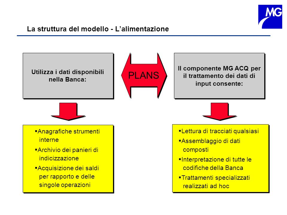 La struttura del modello - Lalimentazione Utilizza i dati disponibili nella Banca: Il componente MG ACQ per il trattamento dei dati di input consente: