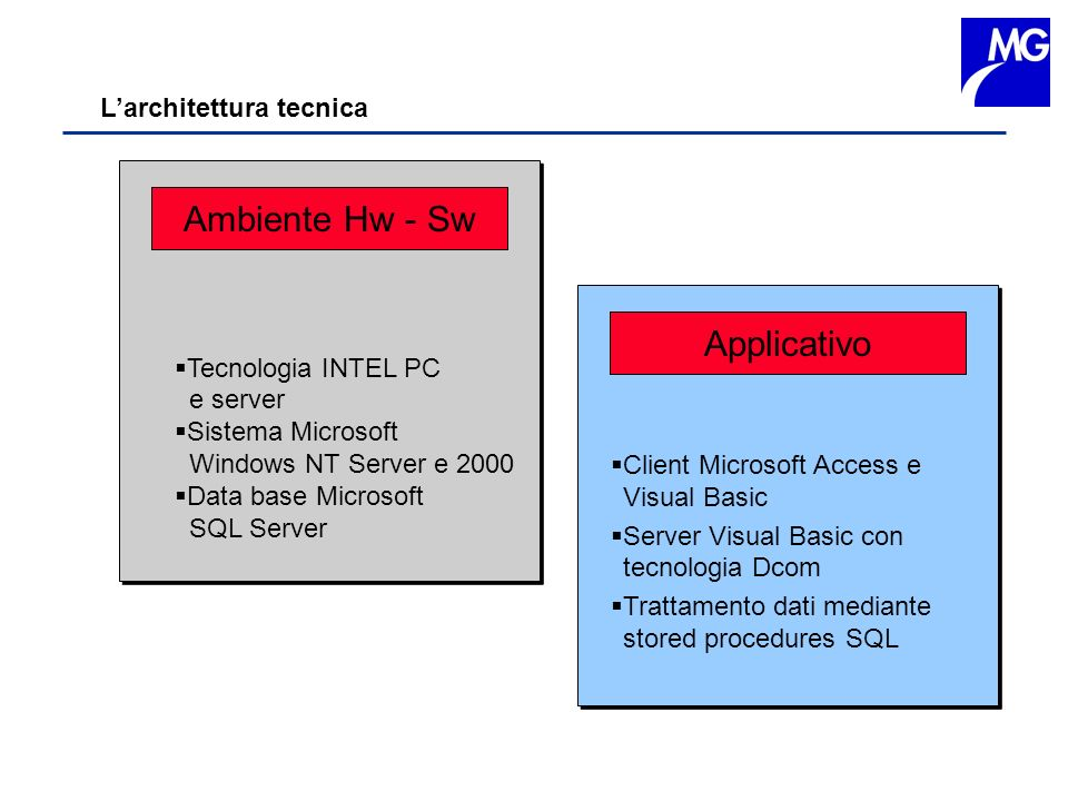 Larchitettura tecnica Tecnologia INTEL PC e server Sistema Microsoft Windows NT Server e 2000 Data base Microsoft SQL Server Tecnologia INTEL PC e ser