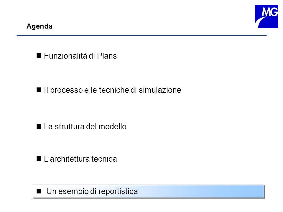 Agenda n Funzionalità di Plans n Il processo e le tecniche di simulazione n La struttura del modello n Un esempio di reportistica n Larchitettura tecn