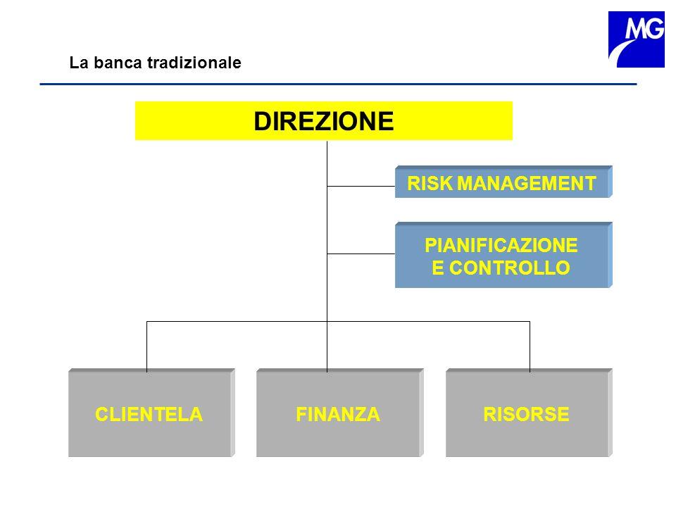 La banca tradizionale DIREZIONE CLIENTELA FINANZA RISORSE RISK MANAGEMENT PIANIFICAZIONE E CONTROLLO