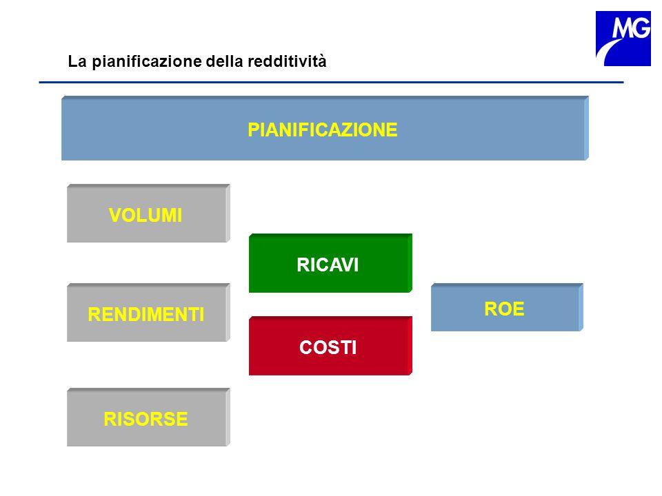 La pianificazione della redditività VOLUMI RENDIMENTI RISORSE ROE PIANIFICAZIONE RICAVI COSTI