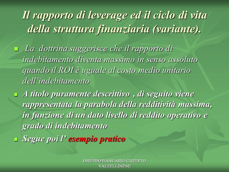 GRUPPO BANCARIO CREDITO VALTELLINESE ROE L1 LV L2 LEVERAGE Vertice ROI