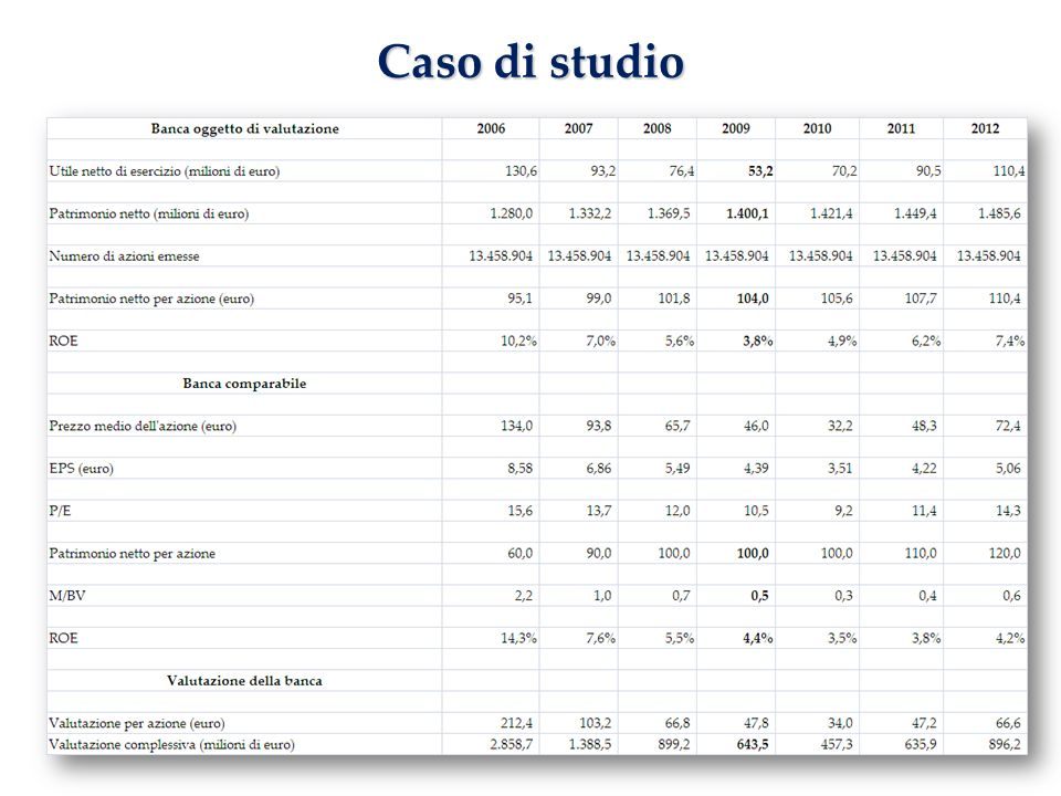 www.studiobalestreri.it25 Caso di studio
