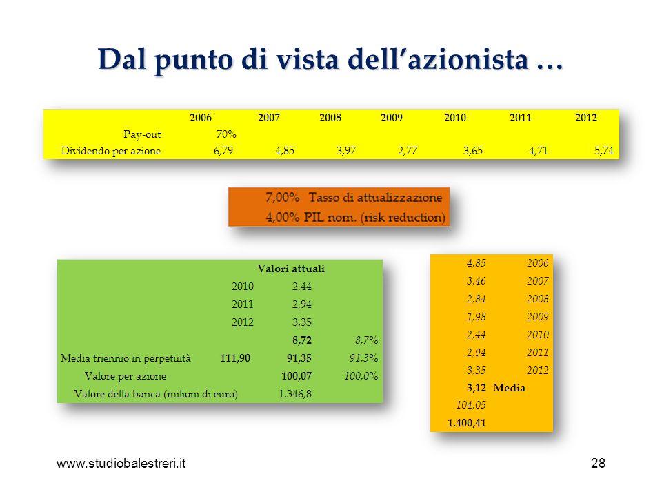 www.studiobalestreri.it28 Dal punto di vista dellazionista …