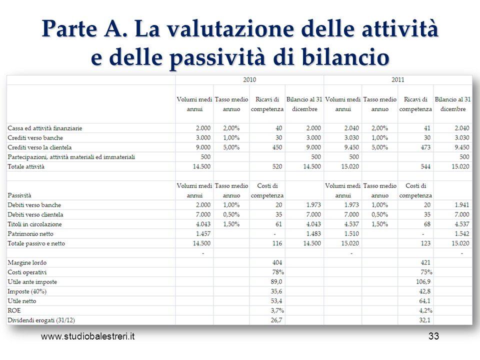 www.studiobalestreri.it33 Parte A. La valutazione delle attività e delle passività di bilancio